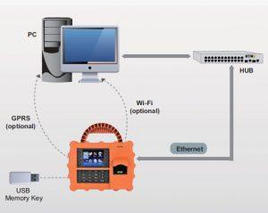 Control de asistencia ZK-S922 5